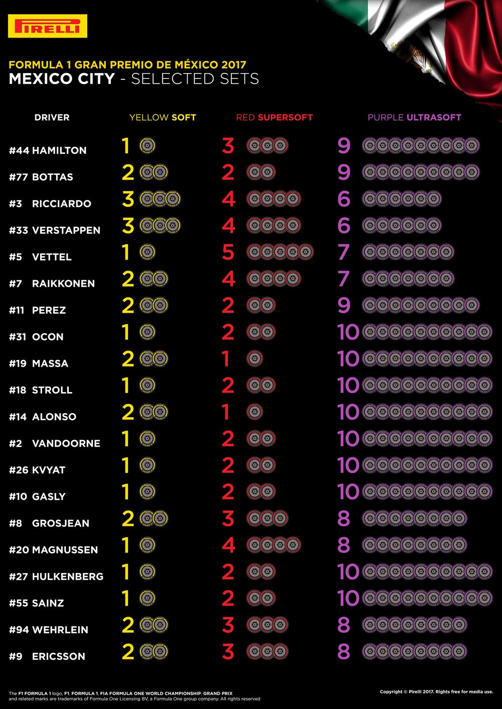 Selected tyres for teams and drivers for 2017 Mexico Grand Prix