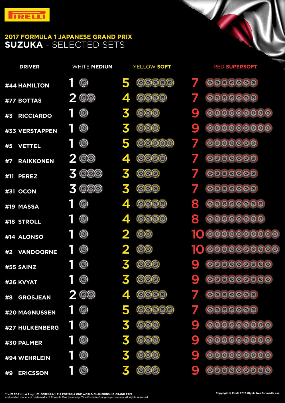 Chart showing team and driver choices of tyres for Suzuka