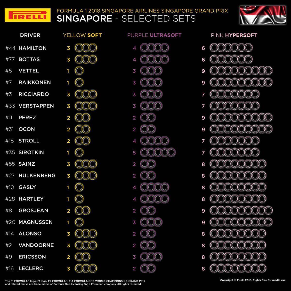 2018 Singapore GP tyre allocation - infographic